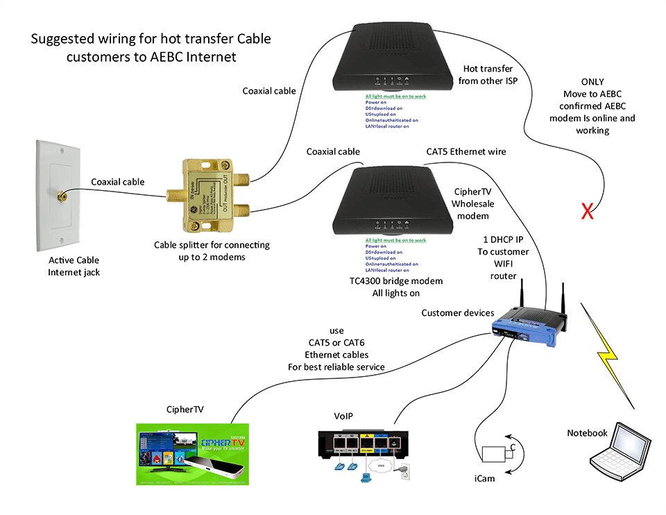 Enjoyable Internet Cable Wiring Diagram Basic Electronics Wiring Diagram Wiring Cloud Hisonuggs Outletorg